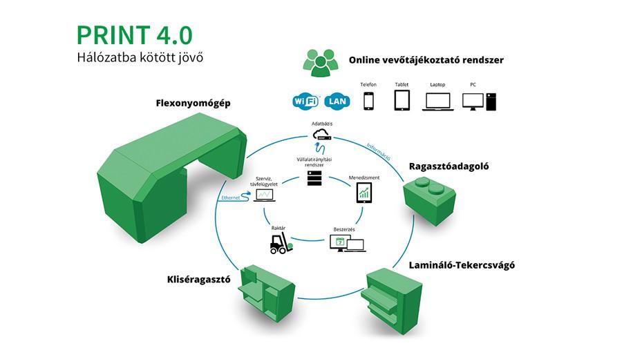 Print 4.0|A hálózatba kötött jövő|print-4-0