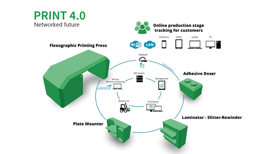 Print 4.0|Vernetzte Zukunft|print-4-0
