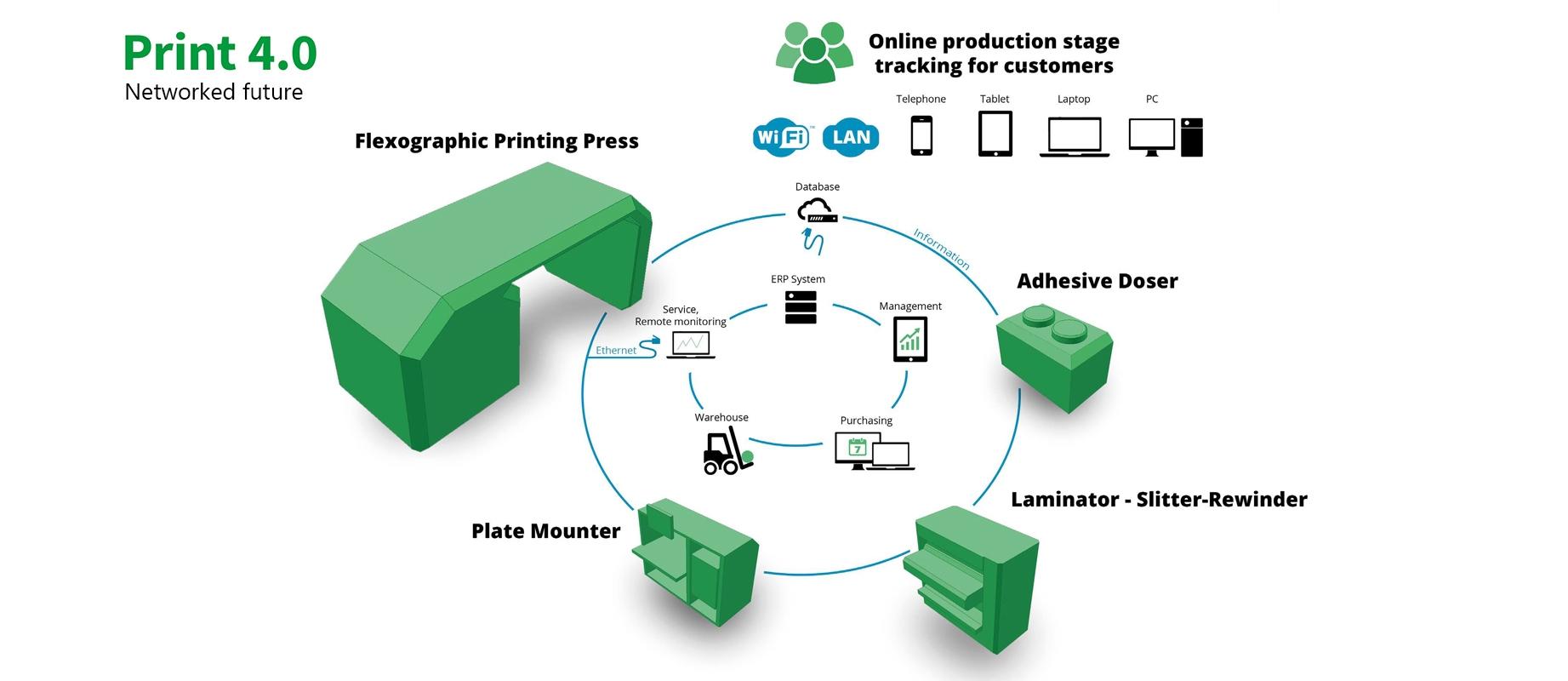 Flexonyomógépek, tekercsvágók, laminálók gyártása   Print 4.0